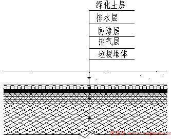 《生活垃圾卫生填埋场封场技术规范》gb