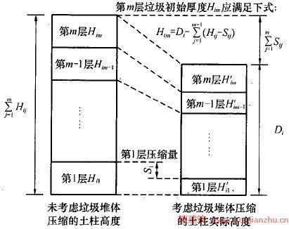 《生活垃圾卫生填埋场岩土工程技术规范》[条文说明]