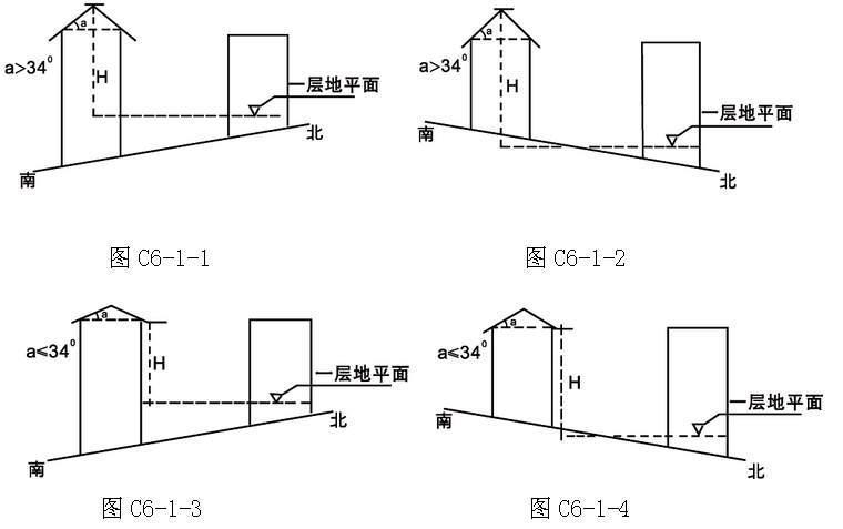 第三章 建筑工程管理 第一节 建筑间距 第十九条 建筑间距应待合日照、消防、抗震、安全的要求,并综合考虑采光、通风、环保、视觉卫生、工程管线和文物保护等方面的要求。 第二十条 建筑间距须能满足被遮挡建筑最底层住宅大寒日有效日照时间不少于2小时,同时符合以下关于建筑间距的要求。 第二十一条 住宅建筑(不含高层)平行布置时不同方位日照间距可按表6计算。  注:a为建筑朝向与正南(正北)方向的夹角(正南方向为0) ,H为遮挡建筑的遮阴计算高度; 本表仅适用于无其他日照遮挡的住宅建筑。 第二十二条 住宅建筑非