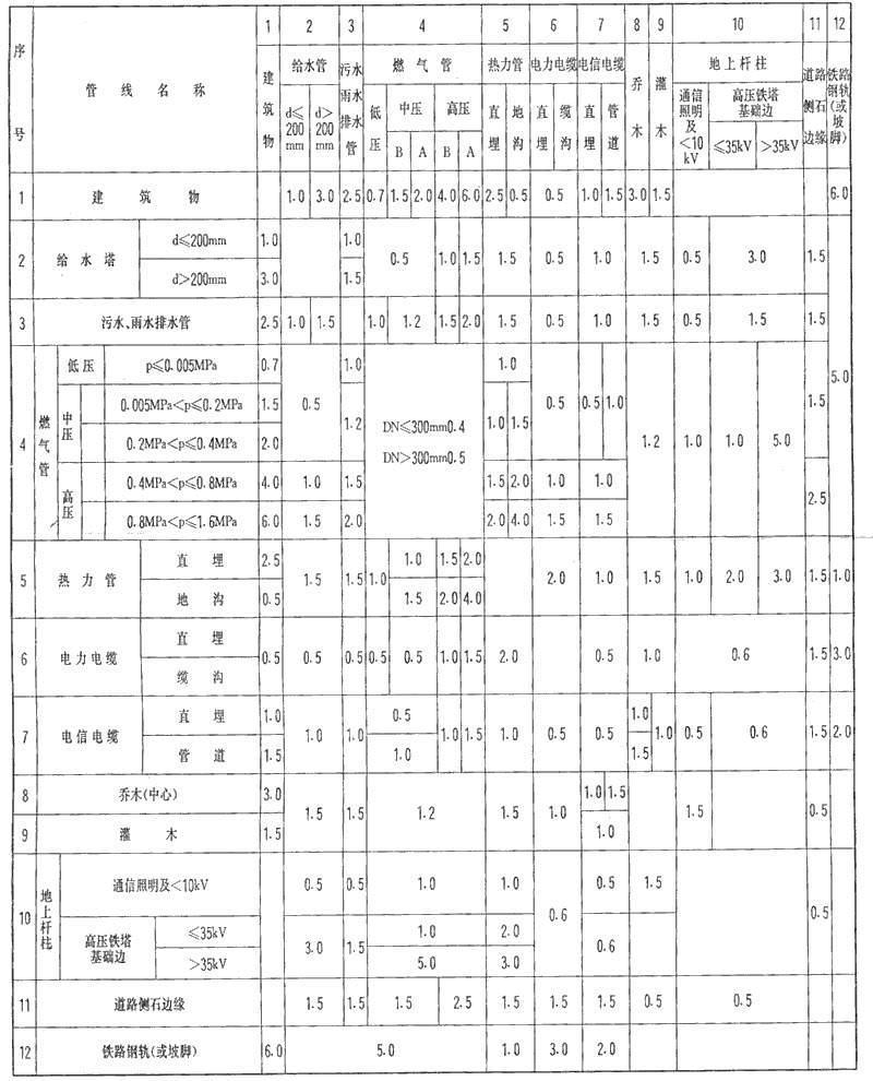工程管线交叉时最小垂直净距应符合表10—8的要求