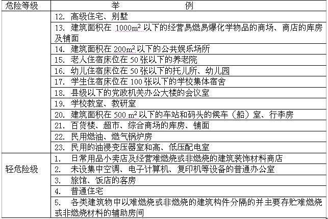 《建筑灭火器配置设计规范》gb 50140-2005