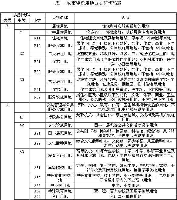 《城市用地分类与规划建设用地标准》(gb50137-2011)