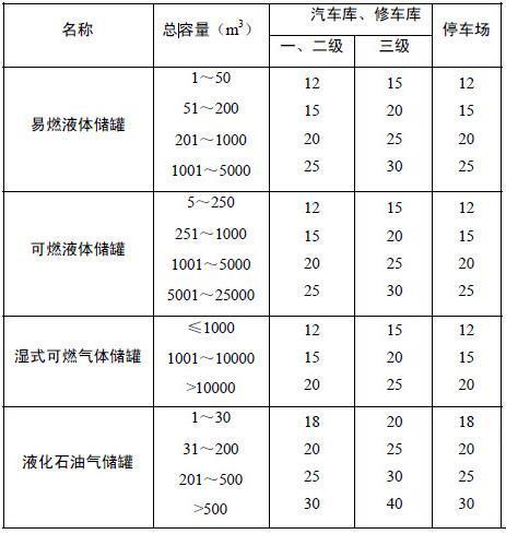 《汽车库,修车库,停车场设计防火规范》 gb 50067-2014