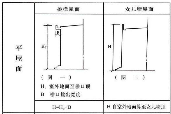 首层架空层建筑面积_【长治市】城乡规划管理技术规定