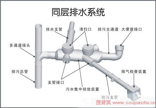 室内排水管道的布置与敷设