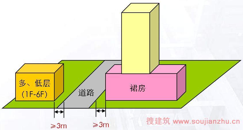 建设工程与一般城市道路红线之间的最小距离(米)