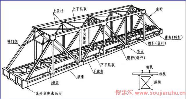 桥梁构造图解图片