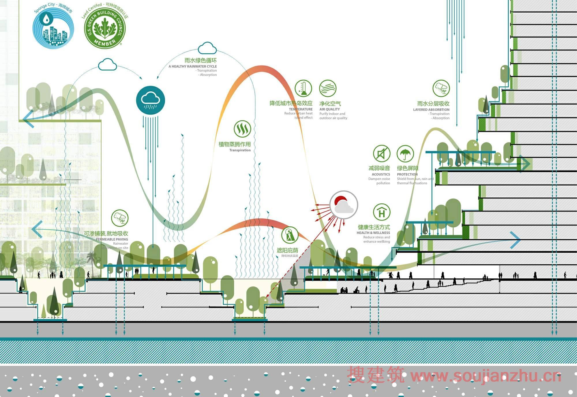 """搜建筑网 -- 马来西亚·""""森林城市""""总体规划方案"""